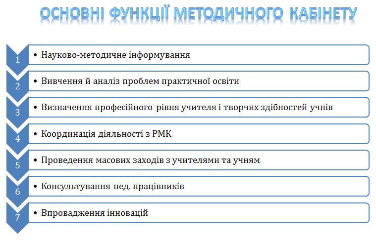 функції МК Методичний кабінет