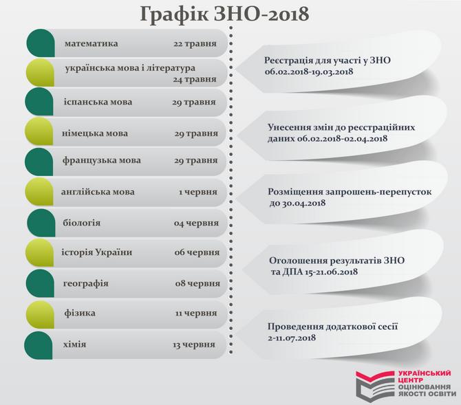 main zno ЗНО 2018
