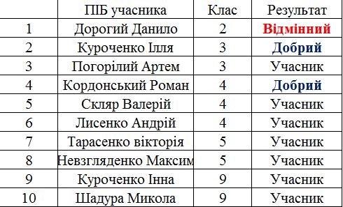 Результати конкурсу Бобер 2014 Результати Міжнародного конкурсу компютерної грамотності Бобер 2015