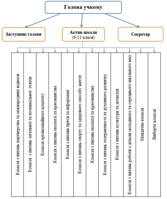 Структура учкому1 Учнівське самоврядування
