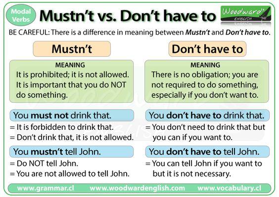 Mustnt vs Dont have to Розрізняймо!