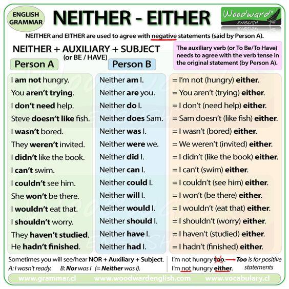 Neither vs either Розрізняймо!